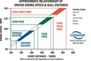 Swing-speed-chart